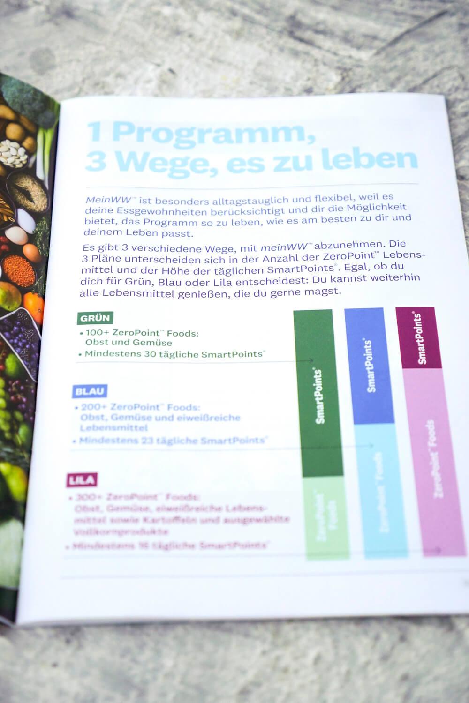 meinWW - 3 individuelle Pläne mit unterschiedlichen SmartPoints und ZeroPoint Lebensmitteln