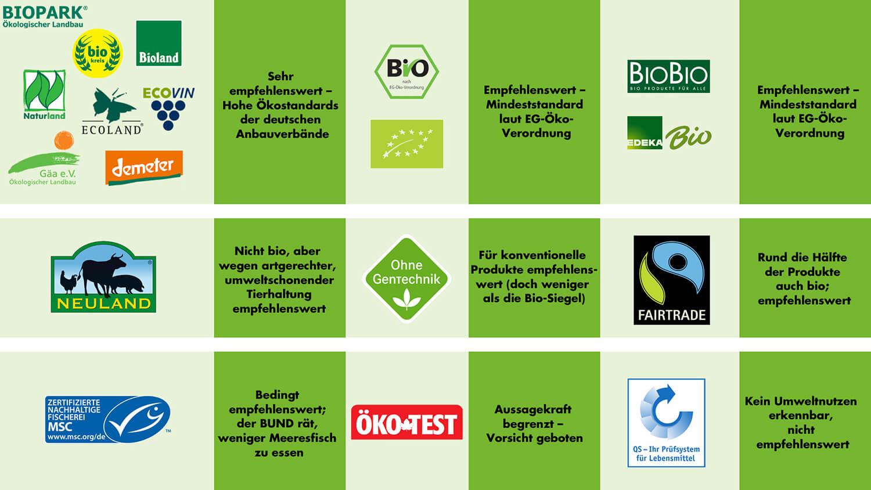 Infografik Lebensmittel-Kennzeichnungen
